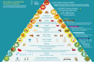 piramide alimentare trascurabile