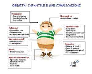 obesità sedentarietà età pediatrica