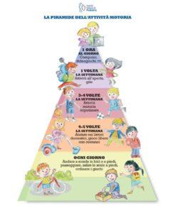 sedentarietà sovrappeso età pediatrica