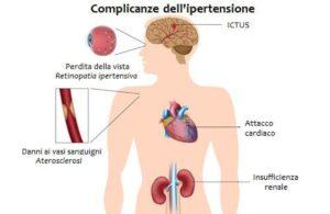 ipertensione conseguenze